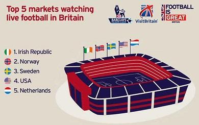 Premier League leads football tourism drive
