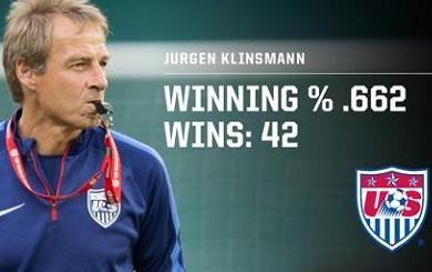 Klinsmann Nears Second on USMNT All-Time Coaching Wins List; Boasts Best Win Percentage of Modern Era